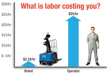 Costs of warehouse labor