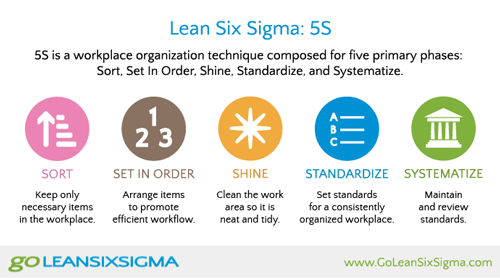 Lean Six Sigma 5S