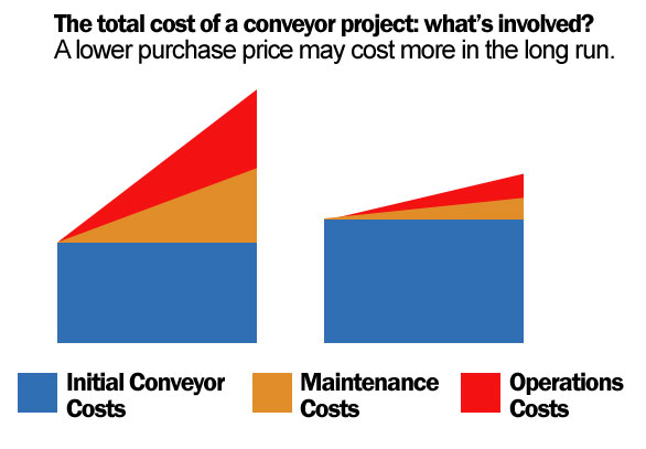 conveyor cost of ownership