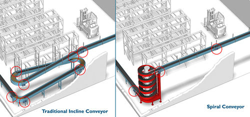 spiral conveyor vs. incline conveyor comparison