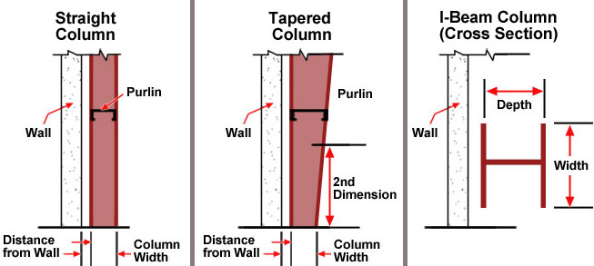 plant and facility column types