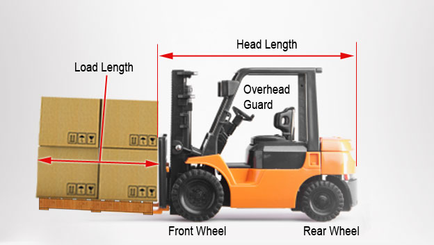 A Guide to Forklift Aisle Widths | Cisco-Eagle