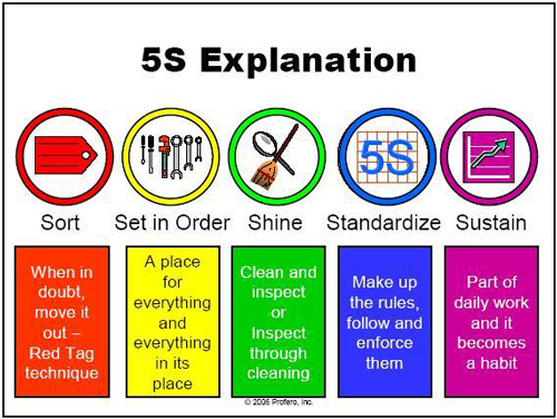 5S Explanation