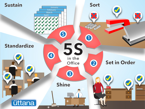 What is 5S and Why is it Important?
