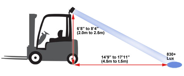 Forklift warning light distance