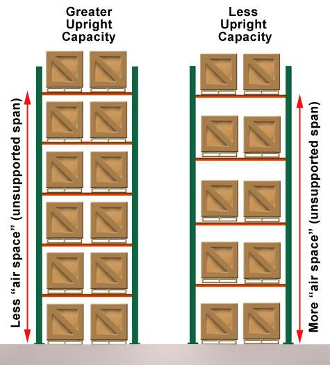 pallet rack vertical span