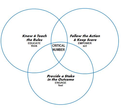 GGOB diagram