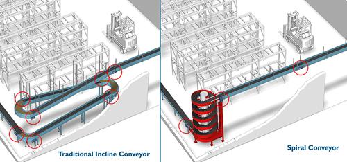 spiral conveyor vs. incline conveyor comparison