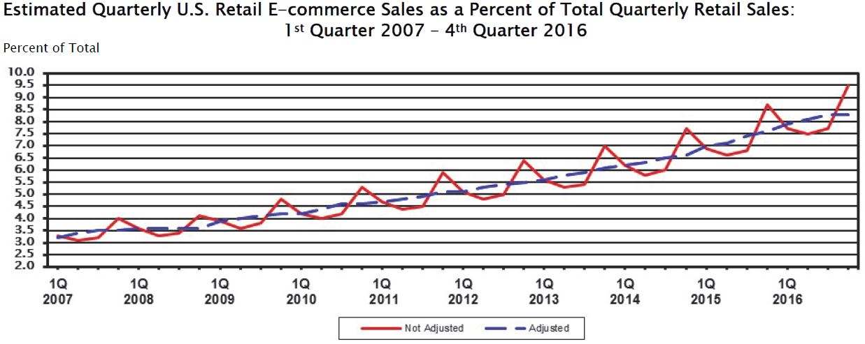 the trend of more ecommerce