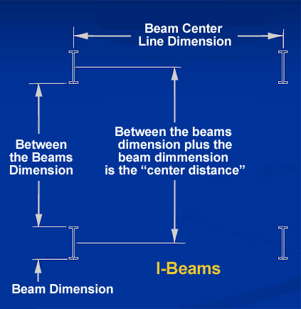I-beam column center calculation sketch