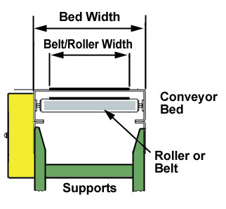 belt, roller and frame widths for conveyors
