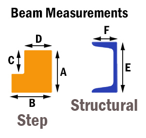 beam measurements for carton flow