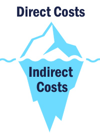 The iceberg - indirect vs. direct costs