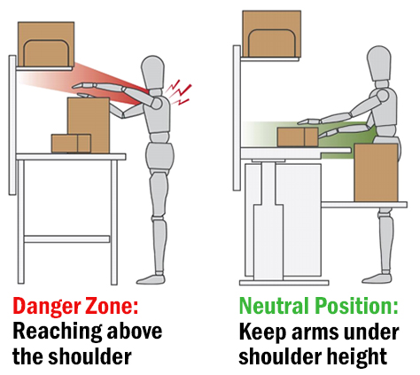 Motions above the shoulder in a packing station application