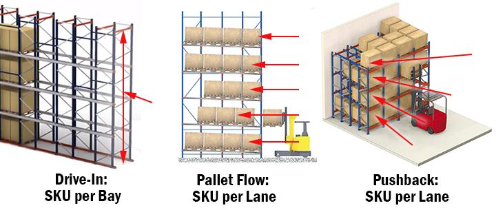 comparing SKU storage slots on high density racking