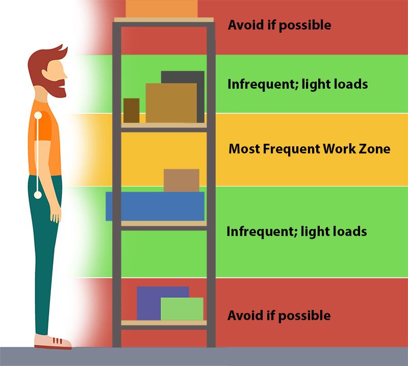 Ergonomic access zones for a shelving unit