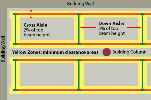 Tolerances between pallet rack components and building elements.