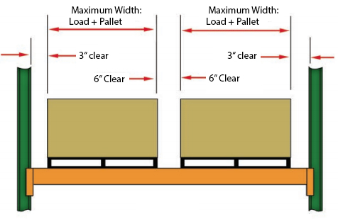 illustration of clearances between loads and rack structures