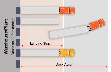 Layout of the landing area for trucks at a distribution center