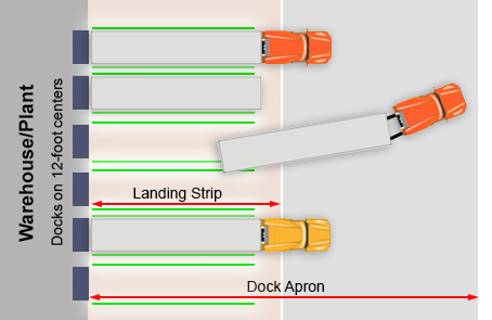 Landing strip of a warehouse with guidance lines projected onto the landing strip to help guide drivers as they back in.