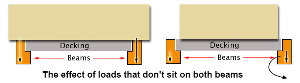 the effect of small rack loads that sit on decks but not full rack beams