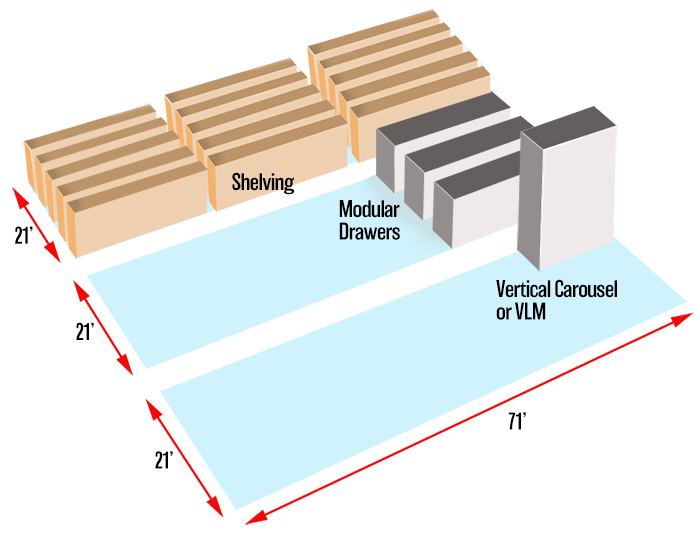 Illustration comparing vertical carousels, shelving and modular drawers for storage density and space efficiency.