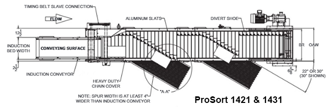 Technical illustration of ProSort 1421 & 1431 shoe sorters.