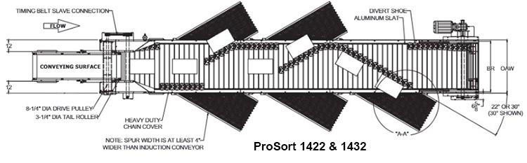 Technical illustration of ProSort 1422 & 1432 shoe sorters.